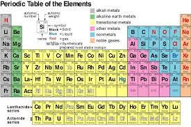 Sistem periodik unsur spu solusikimia menghafalkan system periodik unsur bagi siswa sma sampai saat ini masih merupakan sesuatu yang sangat sulit dilakukan tidak jarang siswa kelas xii ipa pun ccuart Images